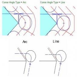 تنظیمات مربوط به Axis Option در نرم افزار Surfcam